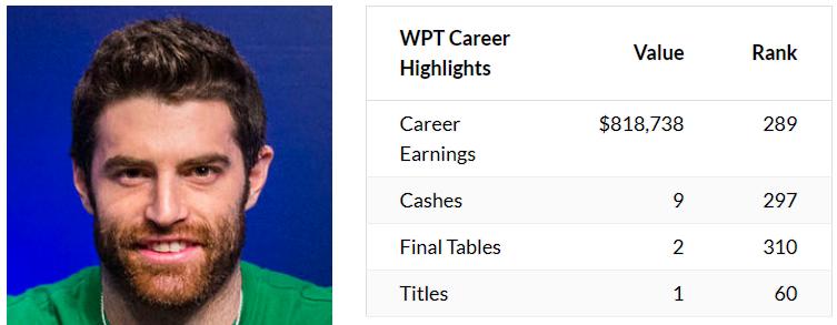 WPT赛事职业选手: DONALD MALONEY