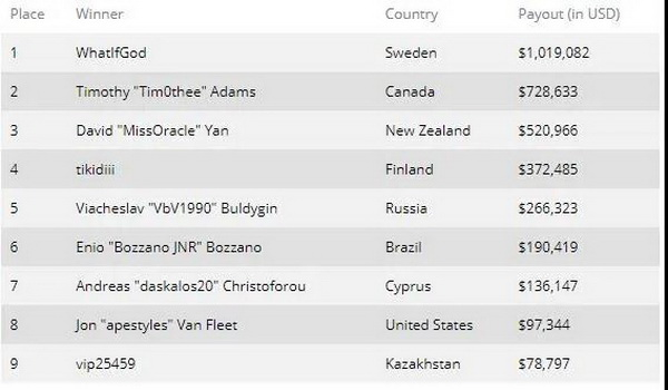 瑞典职业选手WhatIfGod赢得首届EPT非现场主赛事
