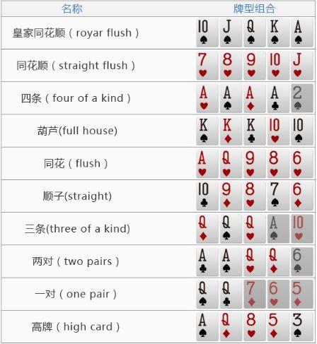 WPT德州扑克新手入门,德州玩法介绍