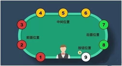 德州扑克MP位置是什么意思?