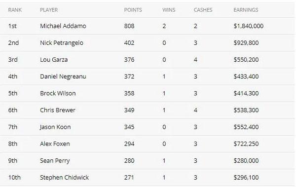 Michael Addamo赢得背靠背赛事 获得扑克大师赛紫色外套